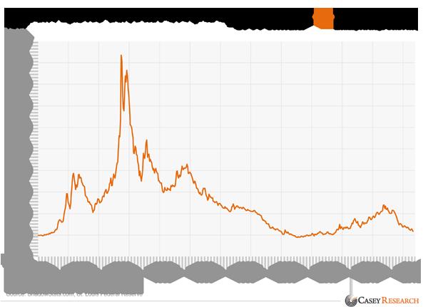 Inflatie aangepaste prijs van goud
